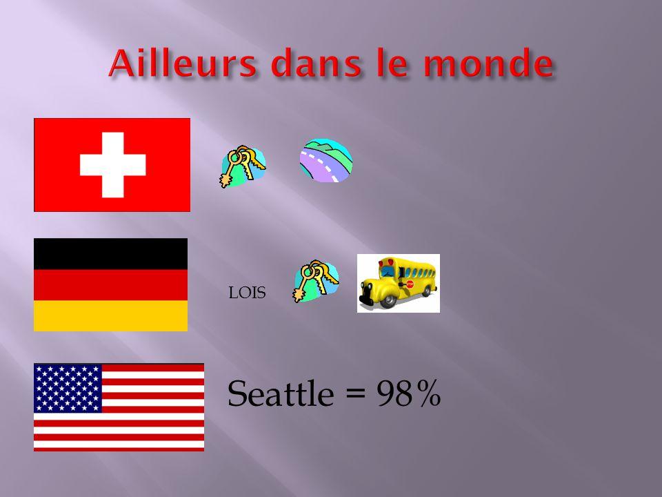 LOIS Seattle = 98%