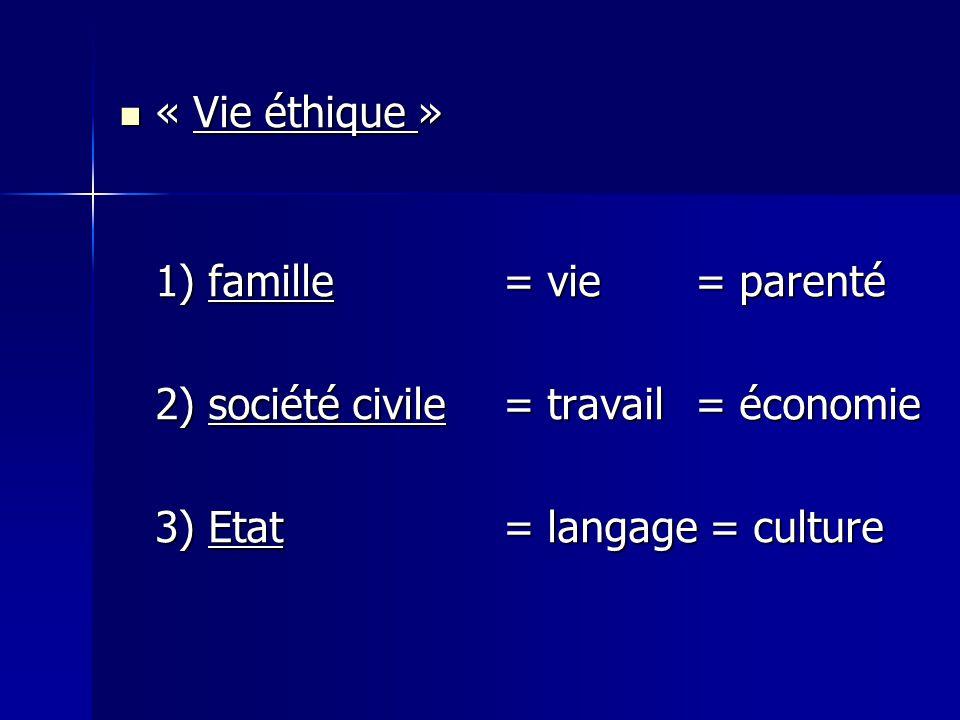 « Vie éthique » « Vie éthique » 1) famille = vie= parenté 2) société civile = travail= économie 3) Etat = langage = culture