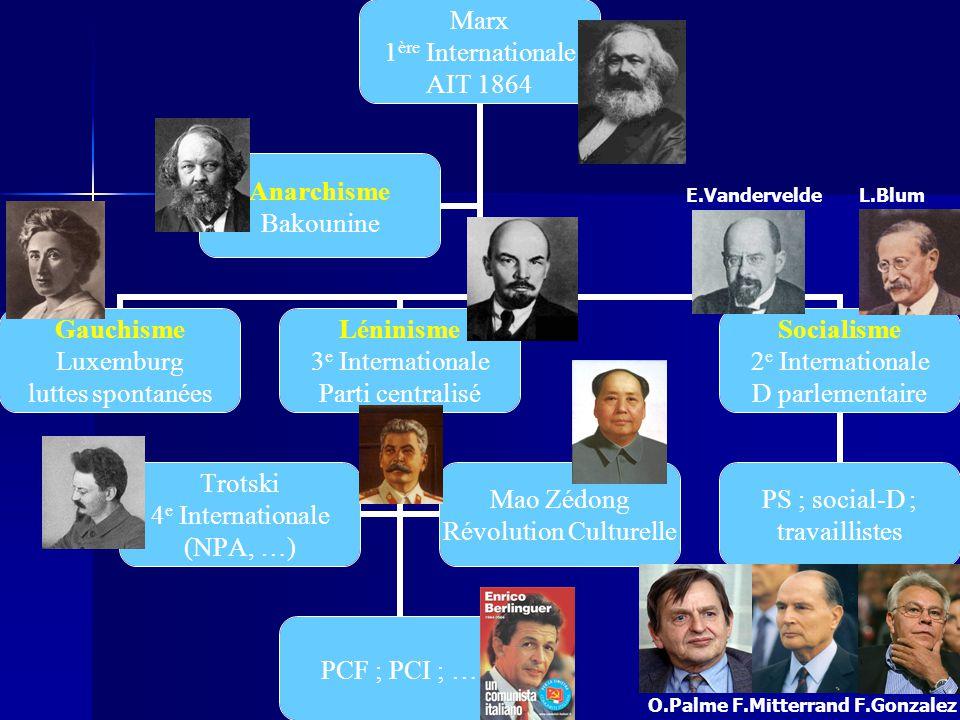 Léninisme 3 e Internationale Parti centralisé Socialisme 2 e Internationale D parlementaire Trotski 4 e Internationale (NPA, …) PCF ; PCI ; … Mao Zédong Révolution Culturelle PS ; social-D ; travaillistes E.Vandervelde L.Blum O.Palme F.Mitterrand F.Gonzalez