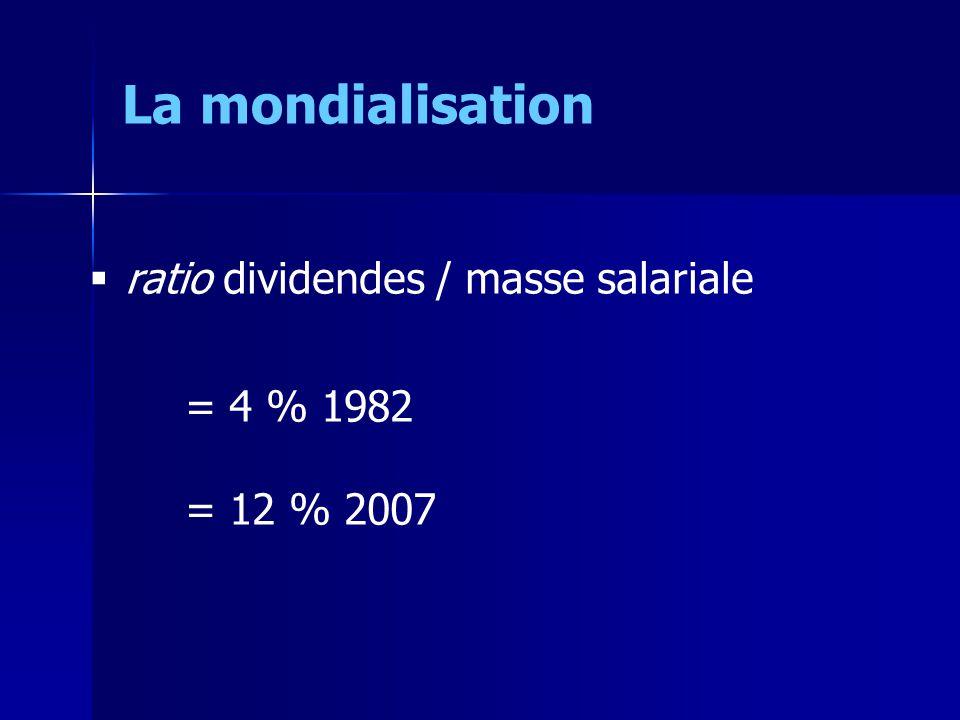 ratio dividendes / masse salariale = 4 % 1982 = 12 % 2007 La mondialisation