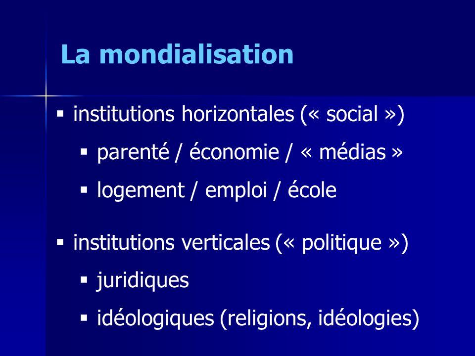 institutions horizontales (« social ») parenté / économie / « médias » logement / emploi / école institutions verticales (« politique ») juridiques idéologiques (religions, idéologies) La mondialisation