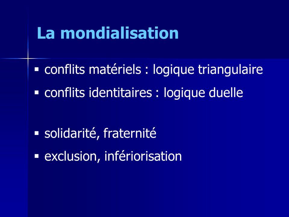conflits matériels : logique triangulaire conflits identitaires : logique duelle solidarité, fraternité exclusion, infériorisation La mondialisation