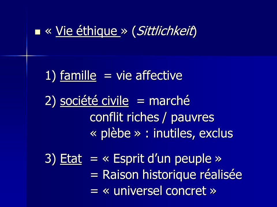 « Vie éthique » (Sittlichkeit) « Vie éthique » (Sittlichkeit) 1) famille = vie affective 2) société civile = marché conflit riches / pauvres « plèbe »