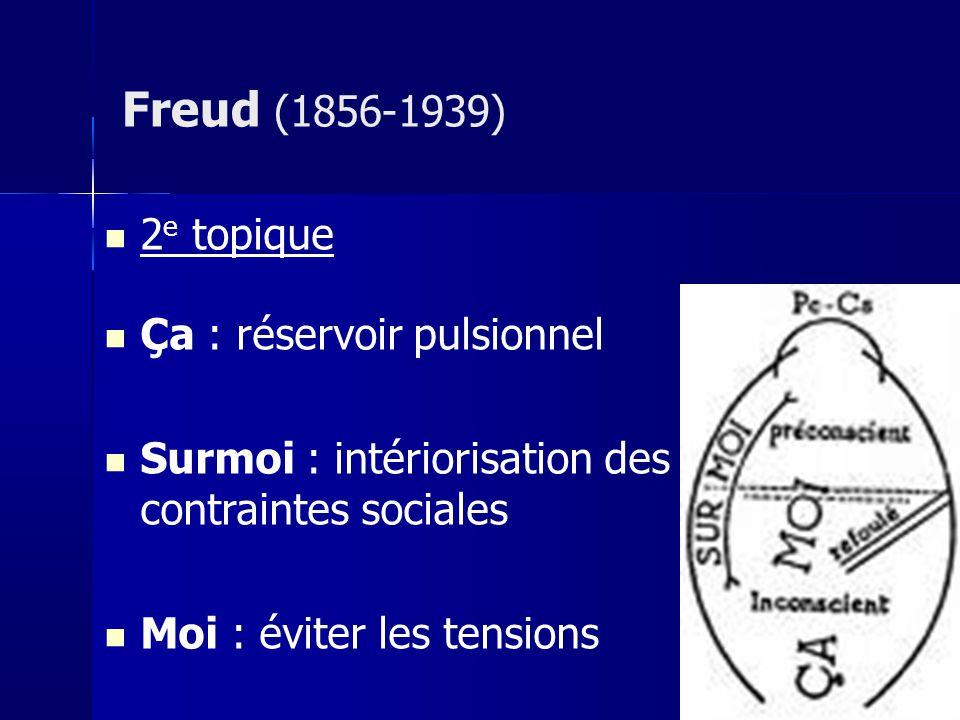 2 e topique Ça : réservoir pulsionnel Surmoi : intériorisation des contraintes sociales Moi : éviter les tensions Freud (1856-1939)