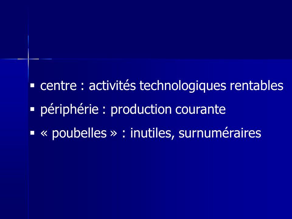 centre : activités technologiques rentables périphérie : production courante « poubelles » : inutiles, surnuméraires