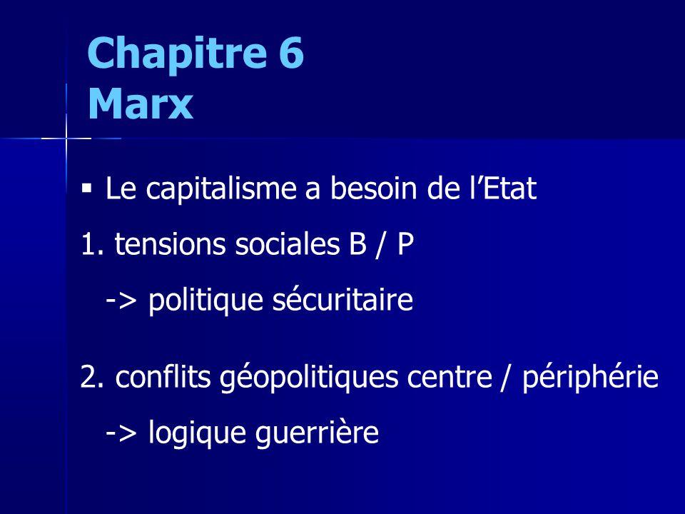 Le capitalisme a besoin de lEtat 1. tensions sociales B / P -> politique sécuritaire 2.