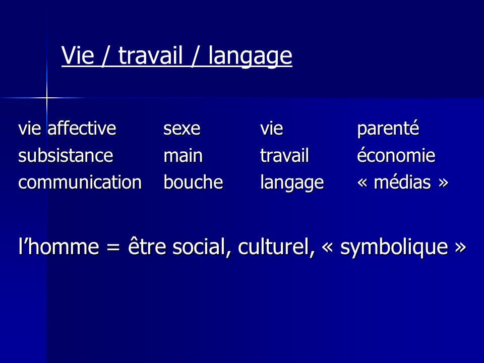 Vie / travail / langage vie affectivesexevieparenté subsistancemaintravailéconomie communicationbouchelangage« médias » lhomme = être social, culturel