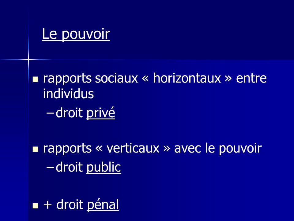 rapports sociaux « horizontaux » entre individus – –droit privé rapports « verticaux » avec le pouvoir – –droit public + droit pénal Le pouvoir