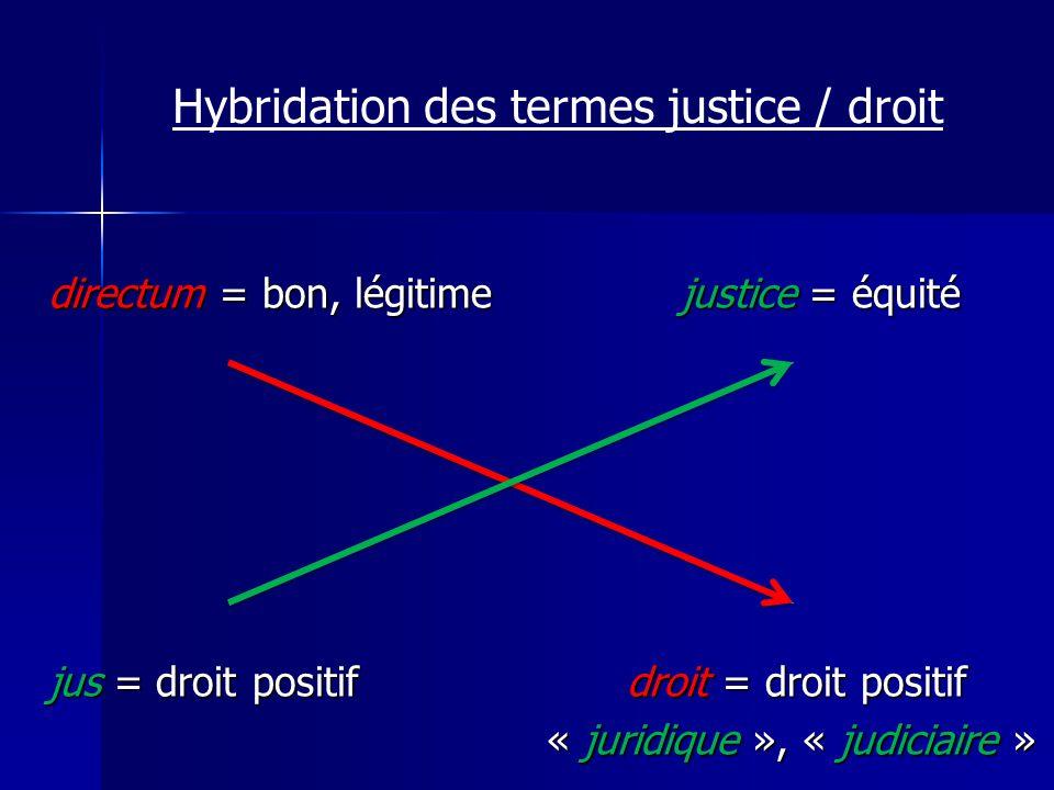 directum = bon, légitimejustice = équité jus = droit positif droit = droit positif « juridique », « judiciaire » « juridique », « judiciaire » Hybrida