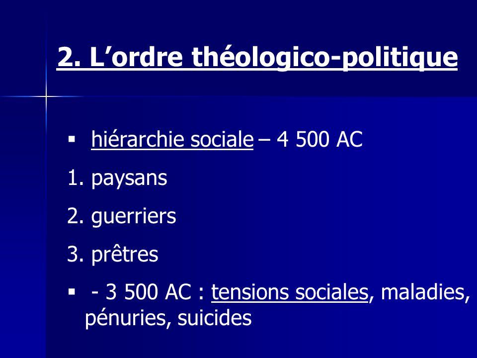 hiérarchie sociale – 4 500 AC 1. paysans 2. guerriers 3. prêtres - 3 500 AC : tensions sociales, maladies, pénuries, suicides 2. Lordre théologico-pol