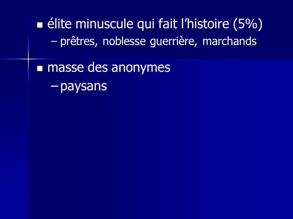 élite minuscule qui fait lhistoire (5%) – –prêtres, noblesse guerrière, marchands masse des anonymes – –paysans