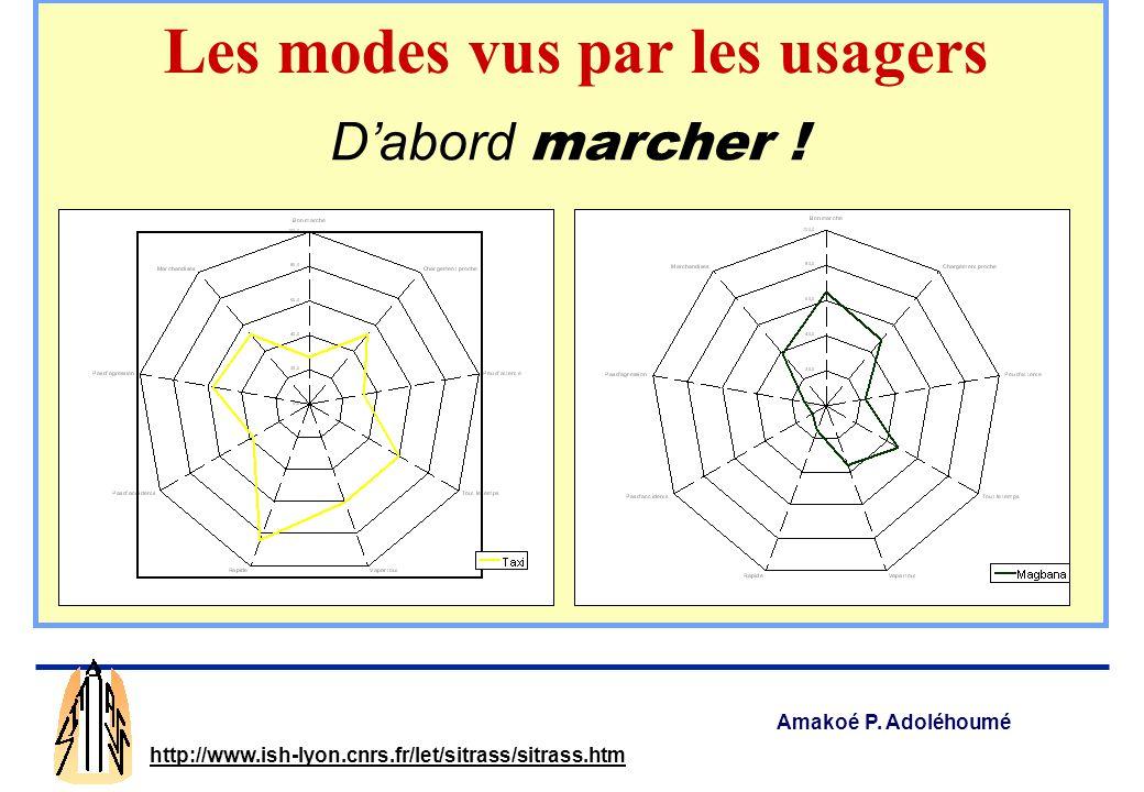 Amakoé P. Adoléhoumé http://www.ish-lyon.cnrs.fr/let/sitrass/sitrass.htm La pauvreté complique la mobilité 2 impacts majeurs Mobilité urbaine et pauvr