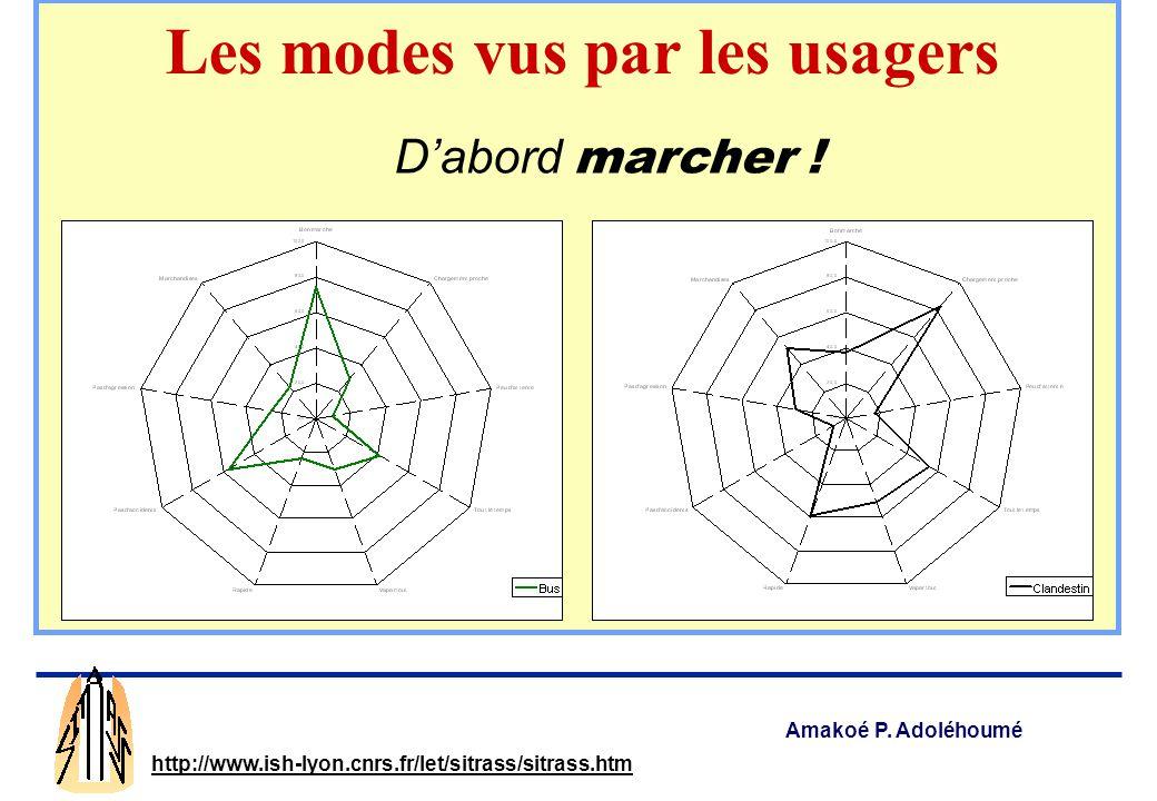 Amakoé P. Adoléhoumé http://www.ish-lyon.cnrs.fr/let/sitrass/sitrass.htm Dabord marcher ! Les modes vus par les usagers