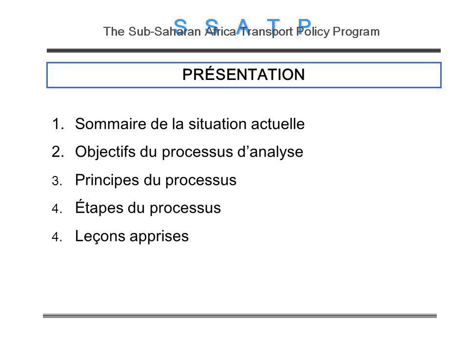 PRÉSENTATION 1.Sommaire de la situation actuelle 2.Objectifs du processus danalyse 3. Principes du processus 4. Étapes du processus 4. Leçons apprises