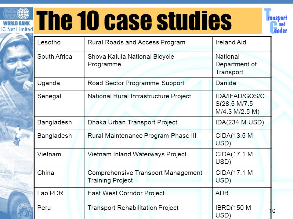 IC Net Limited 10 The 10 case studies LesothoRural Roads and Access ProgramIreland Aid South AfricaShova Kalula National Bicycle Programme National Department of Transport UgandaRoad Sector Programme SupportDanida SenegalNational Rural Infrastructure ProjectIDA/IFAD/GOS/C S(28.5 M/7.5 M/4.3 M/2.5 M) BangladeshDhaka Urban Transport ProjectIDA(234 M USD) BangladeshRural Maintenance Program Phase IIICIDA(13.5 M USD) VietnamVietnam Inland Waterways ProjectCIDA(17.1 M USD) ChinaComprehensive Transport Management Training Project CIDA(17.1 M USD) Lao PDREast West Corridor ProjectADB PeruTransport Rehabilitation ProjectIBRD(150 M USD)