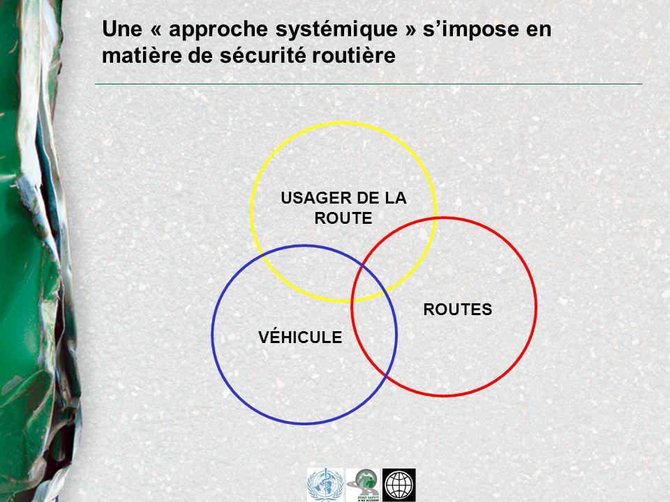 Une « approche systémique » simpose en matière de sécurité routière USAGER DE LA ROUTE ROUTES VÉHICULE