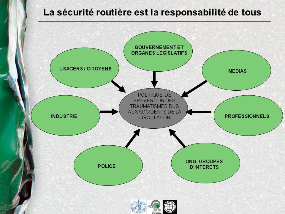 La sécurité routière est la responsabilité de tous GOUVERNEMENT ET ORGANES LEGISLATIFS MEDIAS PROFESSIONNELS ONG, GROUPES DINTERETS POLICE INDUSTRIE USAGERS / CITOYENS POLITIQUE DE PRÉVENTION DES TRAUMATISMES DUS AUX ACCIDENTS DE LA CIRCULATION