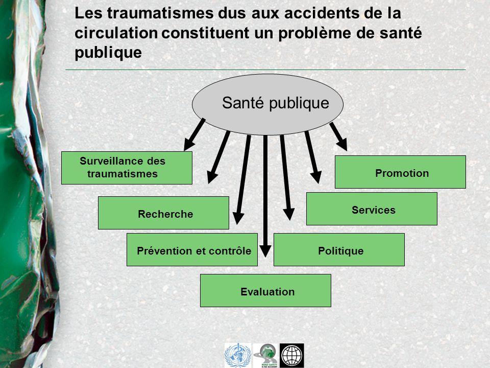 Les traumatismes dus aux accidents de la circulation constituent un problème de santé publique Santé publique RecherchePrévention et contrôleEvaluationPolitiqueServicesPromotion Surveillance des traumatismes