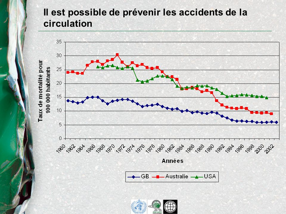 Il est possible de prévenir les accidents de la circulation