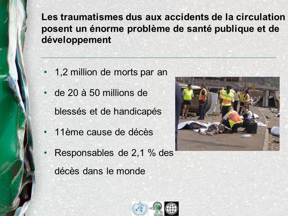 1,2 million de morts par an de 20 à 50 millions de blessés et de handicapés 11ème cause de décès Responsables de 2,1 % des décès dans le monde Les traumatismes dus aux accidents de la circulation posent un énorme problème de santé publique et de développement