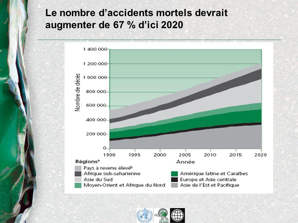 Le coût des traumatismes dus aux accidents de la circulation est énorme