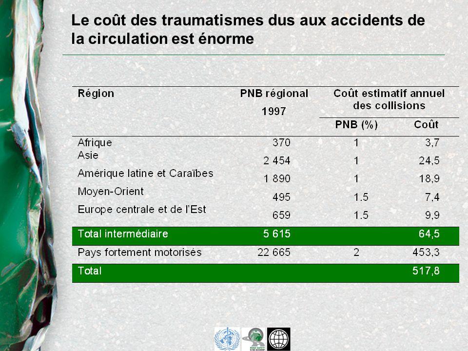 Journée mondiale de la santé - 7 avril 2004 –lancement du Rapport mondial sur la prévention des traumatismes dus aux accidents de la circulation –lancement de la Campagne mondiale pour la sécurité routière mise en œuvre des recommandations du rapport campagne ciblée sur les cinq principaux facteurs de risque Semaine de la sécurité routière de la CEE-ONU – du 5 au 9 avril 2004 Nations Unies –Résolution de lAssemblée générale - 14 avril 2004 –Forum des intervenants - 15 avril 2004 Résolution de lAssemblée mondiale de la santé - mai 2004 Diverses conférences internationales Principaux événement à venir
