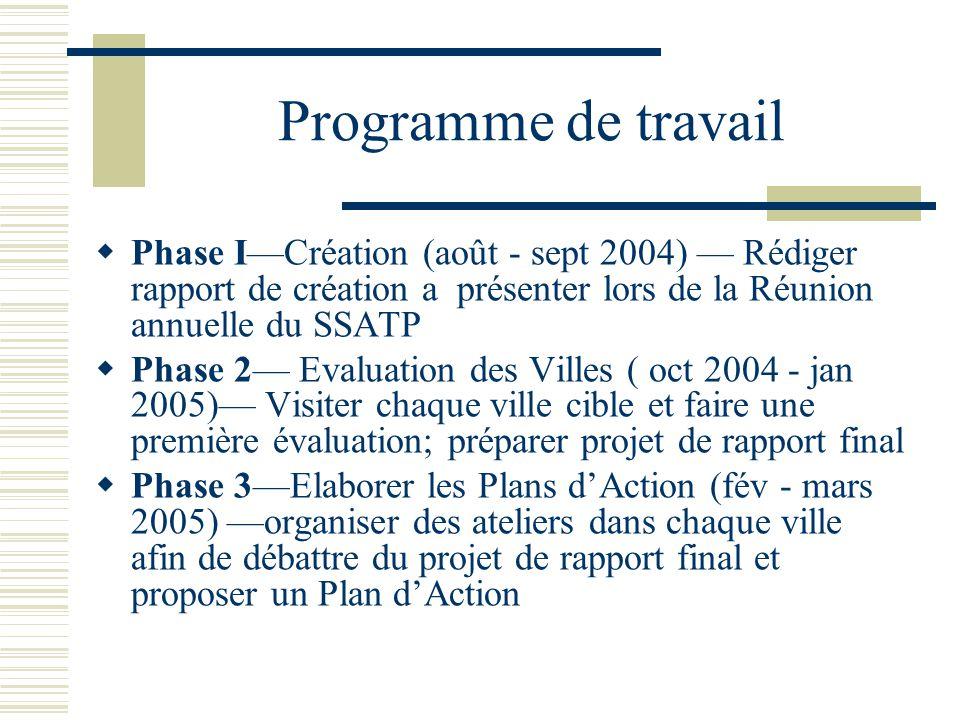 Programme de travail Phase ICréation (août - sept 2004) Rédiger rapport de création a présenter lors de la Réunion annuelle du SSATP Phase 2 Evaluatio