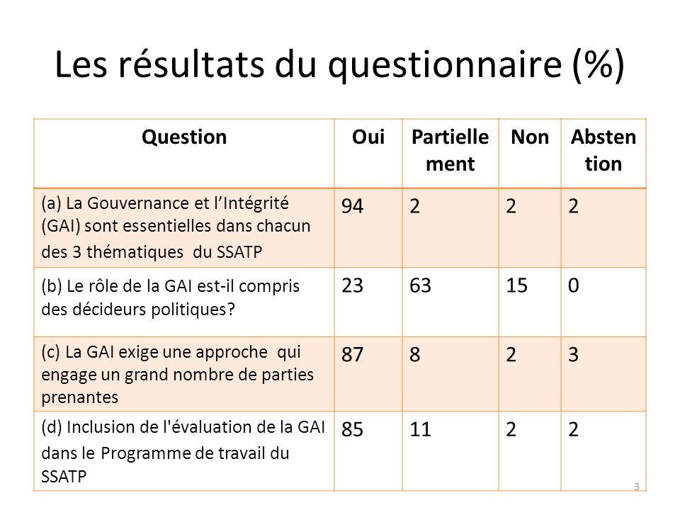 Les résultats du questionnaire (%) QuestionOuiPartielle ment NonAbsten tion (a) La Gouvernance et lIntégrité (GAI) sont essentielles dans chacun des 3