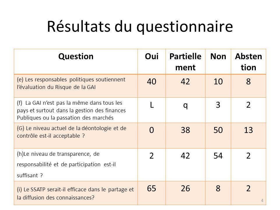 Résultats du questionnaire QuestionOuiPartielle ment NonAbsten tion (e) Les responsables politiques soutiennent lévaluation du Risque de la GAI 404210