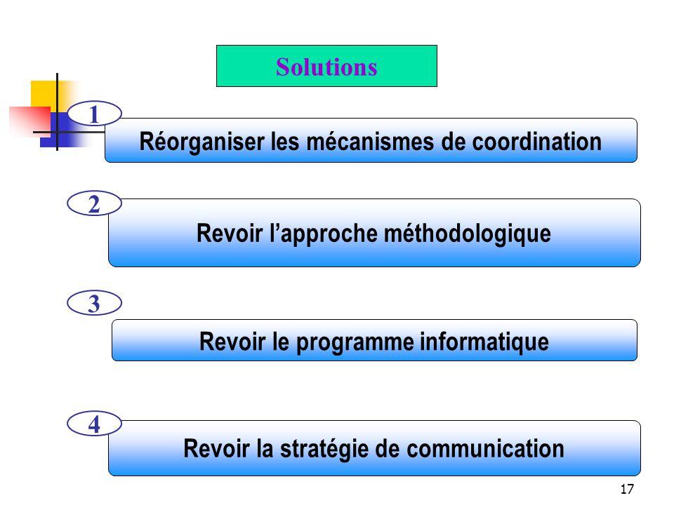 17 Revoir lapproche méthodologique 2 Revoir le programme informatique 3 Réorganiser les mécanismes de coordination 1 Revoir la stratégie de communication 4 Solutions