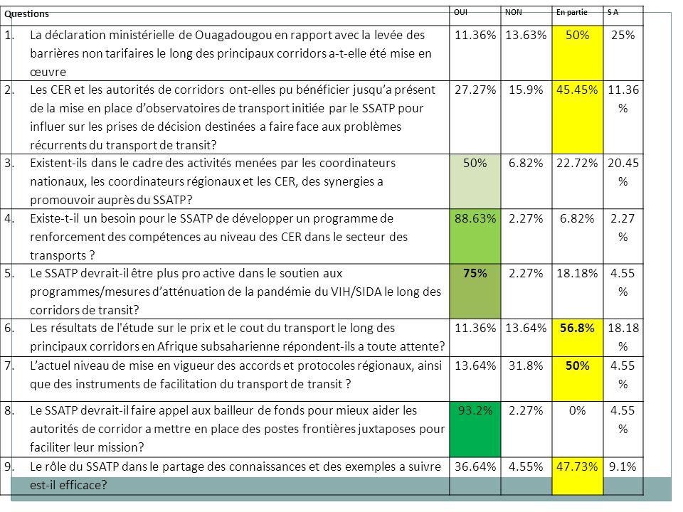 Questions clefs abordées 1/3 La Déclaration de Ouagadougou sur la levée des barrières non tarifaires est encore pertinente Besoin d un mécanisme de coordination et de liaison efficace entre le niveau national et régional (CER, OSR, autorités des corridors et associations) Importance d appuyer les coordinateurs nationaux dans le cadre du SSATP ont été soulignés Un mécanisme de financement adéquat est à la clef d une gestion durable des corridors (modèle du Corridor Nord)
