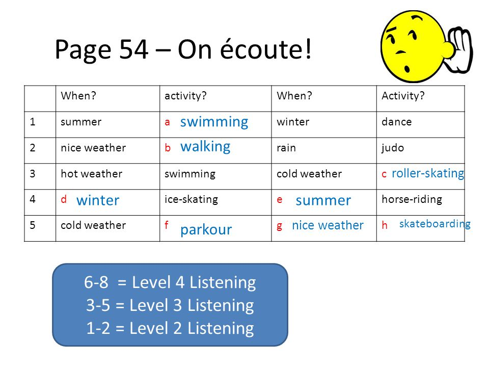 Page 54 – On écoute! When?activity?When?Activity? 1summerawinterdance 2nice weatherbrainjudo 3hot weatherswimmingcold weatherc 4dice-skatingehorse-rid