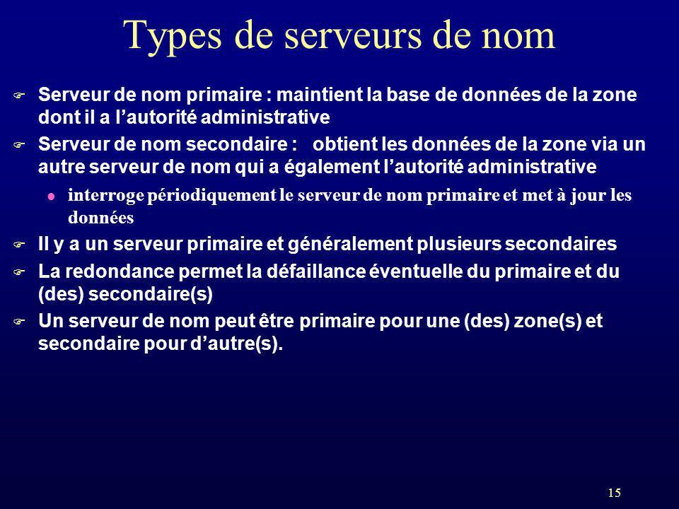 15 Types de serveurs de nom F Serveur de nom primaire : maintient la base de données de la zone dont il a lautorité administrative F Serveur de nom se