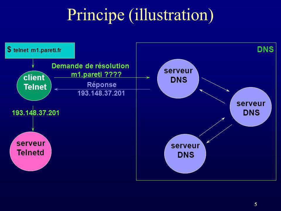 5 Principe (illustration) client Telnet $ telnet m1.pareti.fr serveur DNS serveur DNS serveur DNS Demande de résolution m1.pareti ???? Réponse 193.148