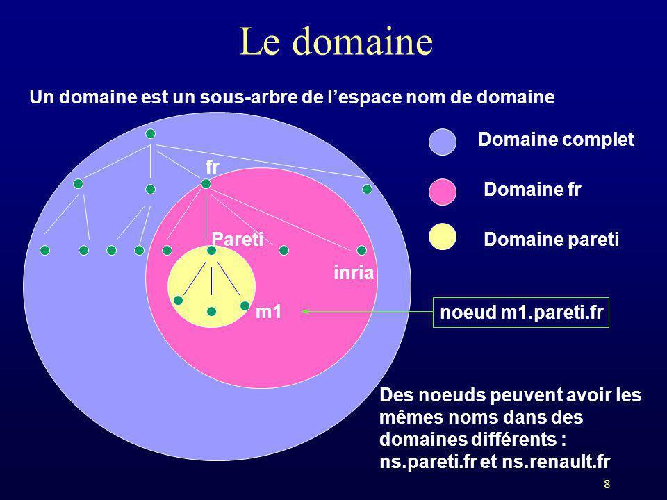 8 Le domaine Un domaine est un sous-arbre de lespace nom de domaine fr inria Pareti m1 Domaine complet Domaine fr Domaine pareti noeud m1.pareti.fr De