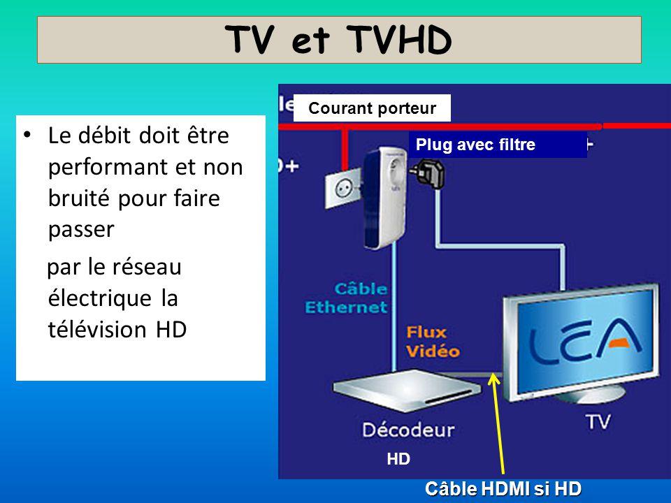 TV et TVHD Le débit doit être performant et non bruité pour faire passer par le réseau électrique la télévision HD Courant porteur Câble HDMI si HD Pl