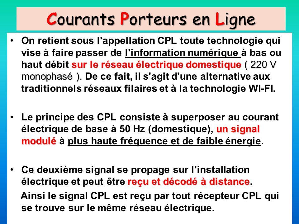 Courants Porteurs en Ligne sur le réseau électrique domestique ( 220 V monophasé )On retient sous l'appellation CPL toute technologie qui vise à faire