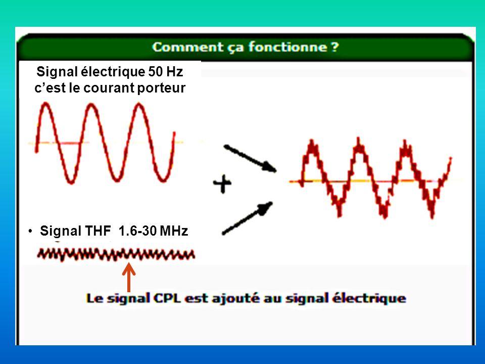 Signal électrique 50 Hz cest le courant porteur Signal THF 1.6-30 MHz
