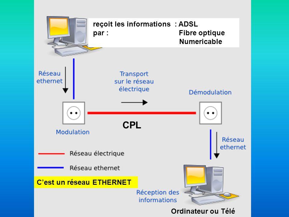 CPL Ordinateur ou Télé reçoit les informations : ADSL par : Fibre optique Numericable Cest un réseau ETHERNET