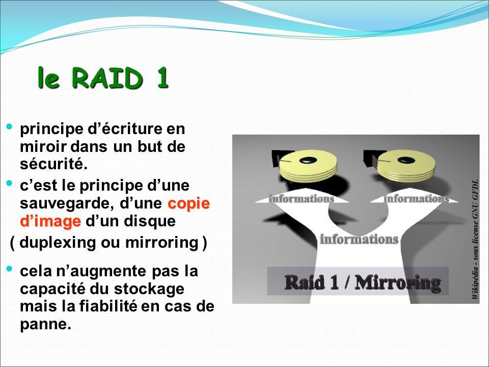 le RAID 1 principe décriture en miroir dans un but de sécurité. copie dimage cest le principe dune sauvegarde, dune copie dimage dun disque ( duplexin