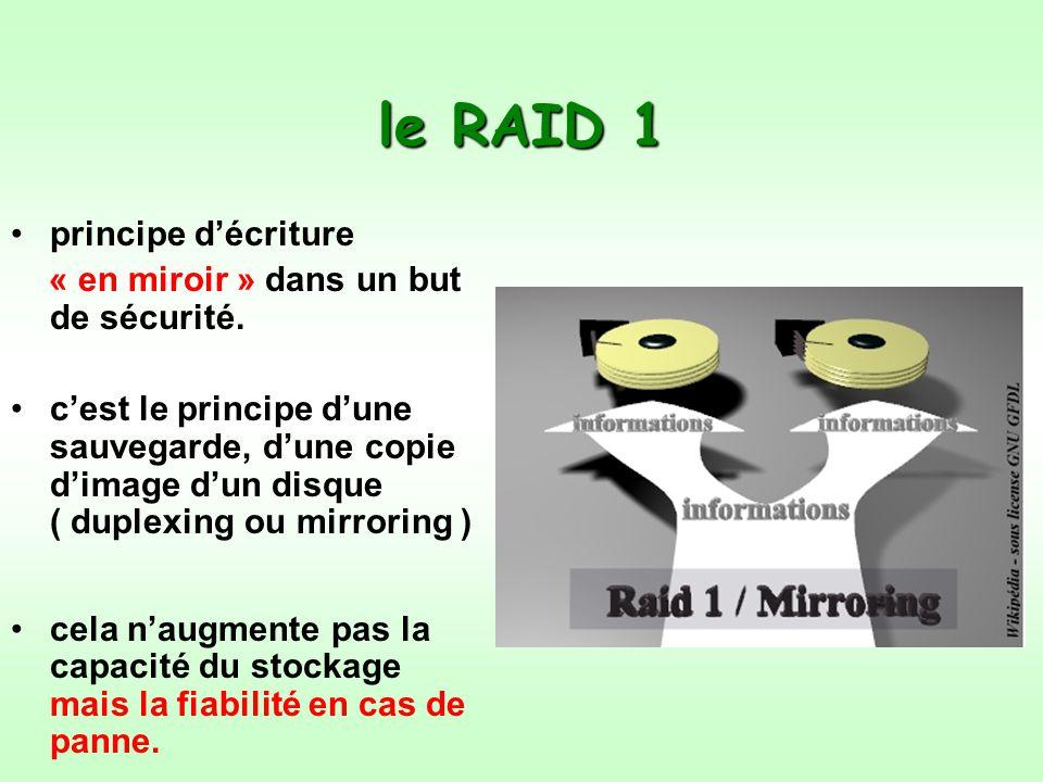 le RAID 1 principe décriture « en miroir » dans un but de sécurité.