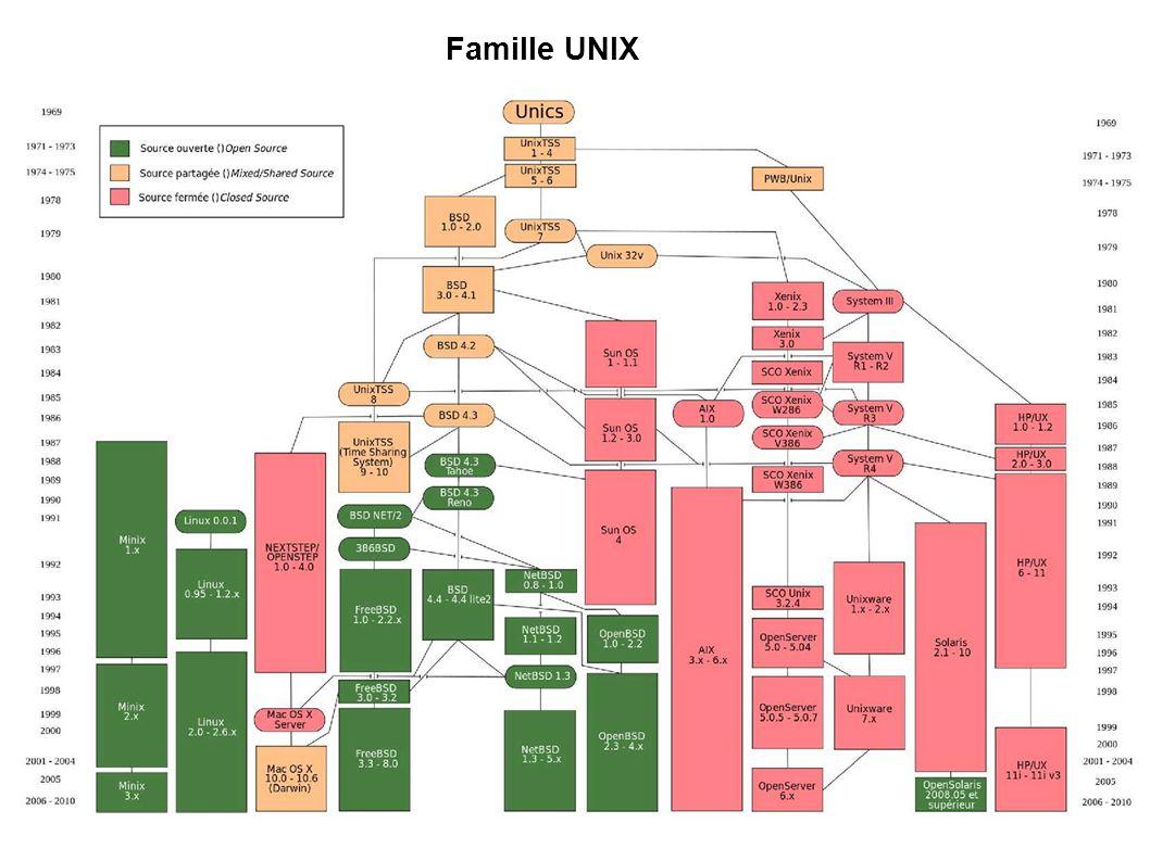Famille UNIX