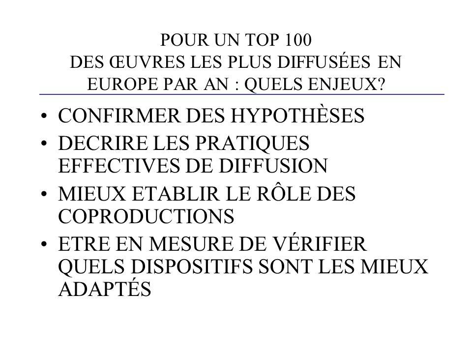 POUR UN TOP 100 DES ŒUVRES LES PLUS DIFFUSÉES EN EUROPE PAR AN : QUELS ENJEUX.