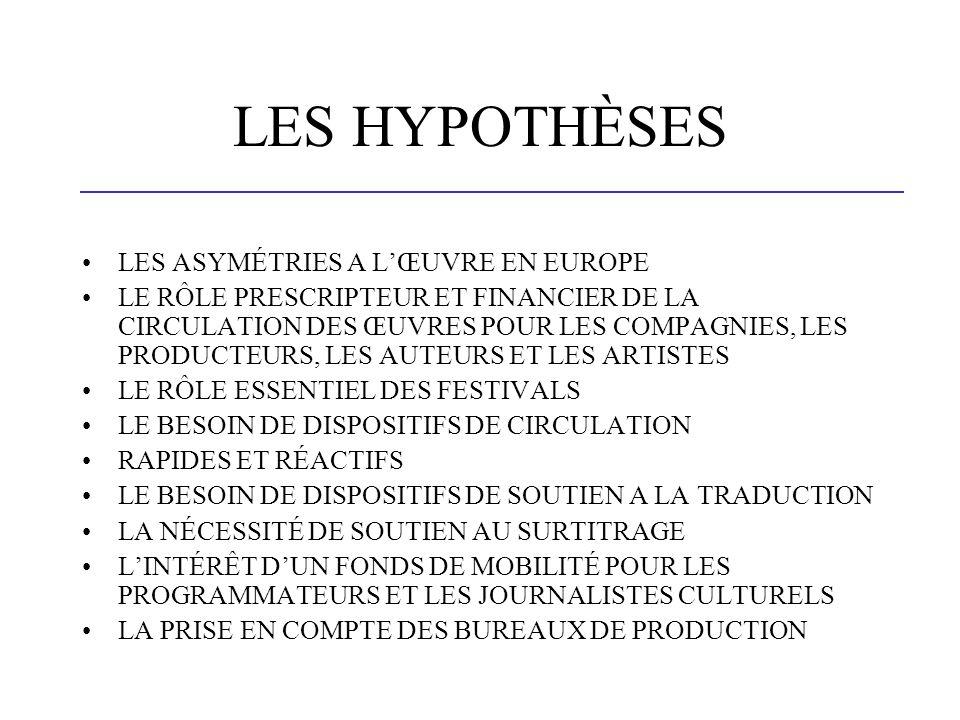 LES HYPOTHÈSES LES ASYMÉTRIES A LŒUVRE EN EUROPE LE RÔLE PRESCRIPTEUR ET FINANCIER DE LA CIRCULATION DES ŒUVRES POUR LES COMPAGNIES, LES PRODUCTEURS, LES AUTEURS ET LES ARTISTES LE RÔLE ESSENTIEL DES FESTIVALS LE BESOIN DE DISPOSITIFS DE CIRCULATION RAPIDES ET RÉACTIFS LE BESOIN DE DISPOSITIFS DE SOUTIEN A LA TRADUCTION LA NÉCESSITÉ DE SOUTIEN AU SURTITRAGE LINTÉRÊT DUN FONDS DE MOBILITÉ POUR LES PROGRAMMATEURS ET LES JOURNALISTES CULTURELS LA PRISE EN COMPTE DES BUREAUX DE PRODUCTION