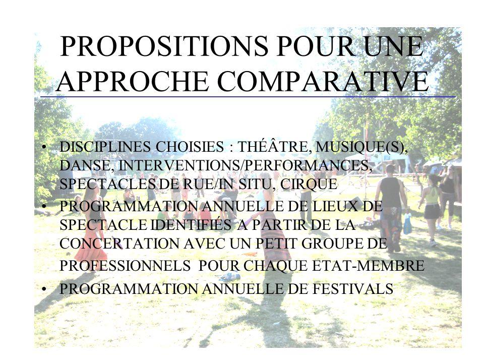 PROPOSITIONS POUR UNE APPROCHE COMPARATIVE DISCIPLINES CHOISIES : THÉÂTRE, MUSIQUE(S), DANSE, INTERVENTIONS/PERFORMANCES, SPECTACLES DE RUE/IN SITU, CIRQUE PROGRAMMATION ANNUELLE DE LIEUX DE SPECTACLE IDENTIFIÉS A PARTIR DE LA CONCERTATION AVEC UN PETIT GROUPE DE PROFESSIONNELS POUR CHAQUE ETAT-MEMBRE PROGRAMMATION ANNUELLE DE FESTIVALS