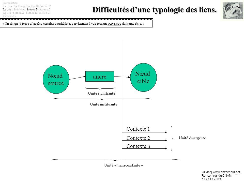Olivier | www.ertzscheid.net | Rencontres du CNAM 17 / 11 / 2003 Difficultés dune typologie des liens. Introduction Le livre / Section A / Section B /