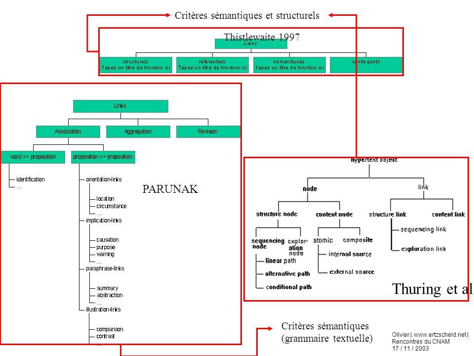 Olivier | www.ertzscheid.net | Rencontres du CNAM 17 / 11 / 2003 PARUNAK Thuring et al. Thistlewaite 1997 Critères sémantiques et structurels Critères