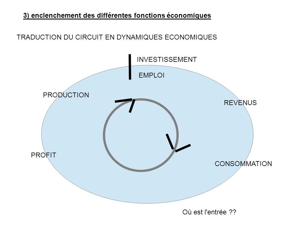 PRODUCTION EMPLOI INVESTISSEMENT REVENUS CONSOMMATION PROFIT Où est l'entrée ?? TRADUCTION DU CIRCUIT EN DYNAMIQUES ECONOMIQUES 3) enclenchement des d