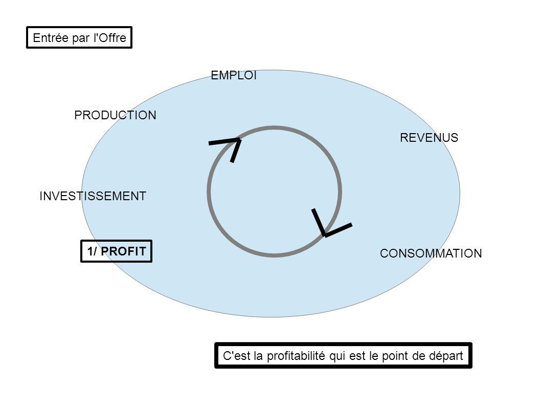 PRODUCTION EMPLOI INVESTISSEMENT REVENUS CONSOMMATION 1/ PROFIT C'est la profitabilité qui est le point de départ Entrée par l'Offre