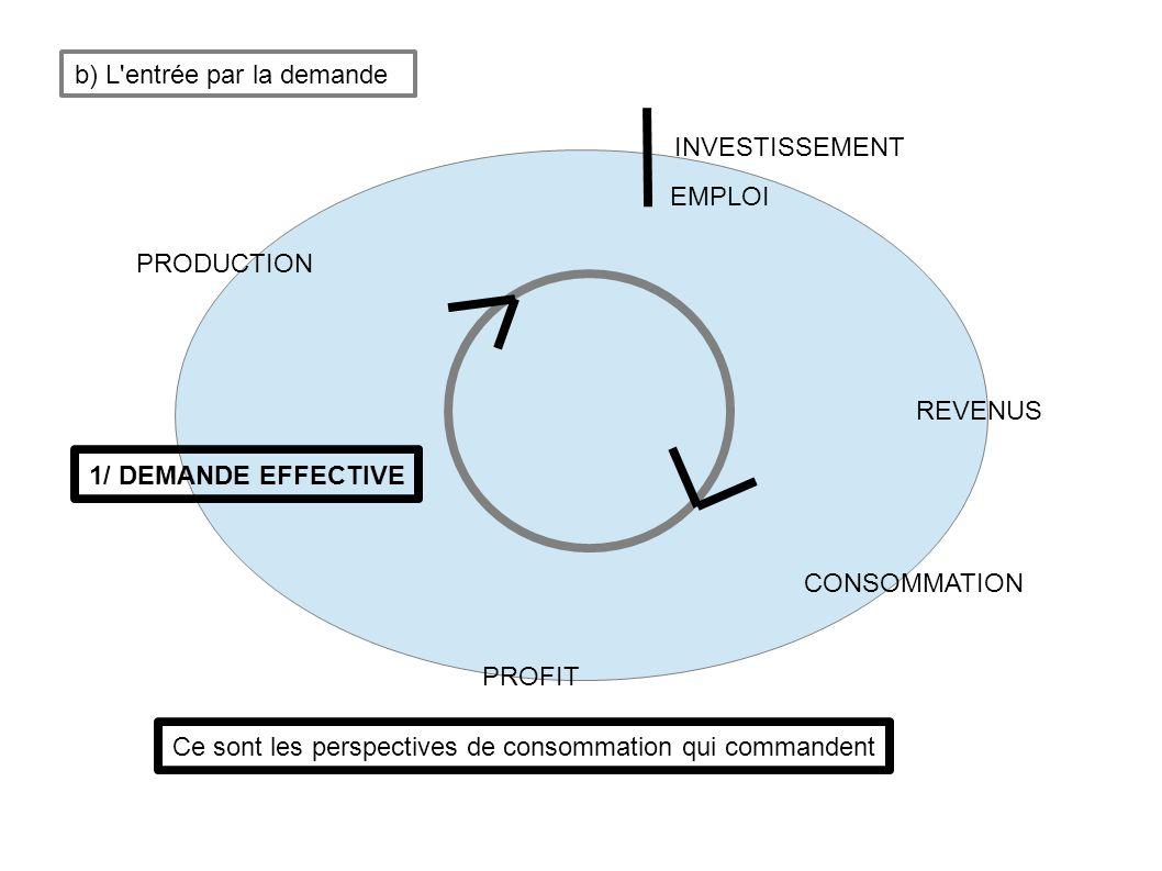 Macro-éco keynesienne * Notion fondamentale = la demande effective qui rend possible la crise En effet, la demande réelle peut être différente de celle de la demande effective Il n y a pas de parfaite rationalité des acteurs nous sommes dans une économie monétaire de production Entrée dans le circuit par la demande effective D effective ==> I ==> Pion ==> Emploi => Revenu => Cion <=========================================== Introduit de nombreux décalages possibles le niveau d équilibre de l emploi n est pas nécessairement un équilibre de plein emploi le revenu n induit pas systématiquement la consommation ===> nécessité d une politique économique « préventive » ou de remédiation = la régulation par l Etat b) L entrée par la demande